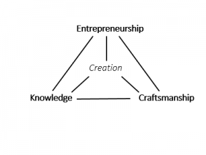 creationTriangle