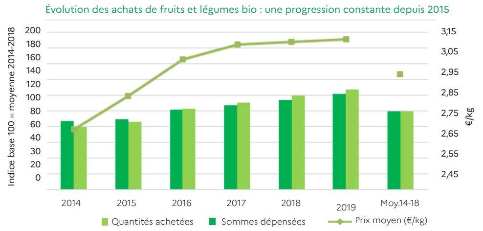 Evolution du prix des fruits et légumes
